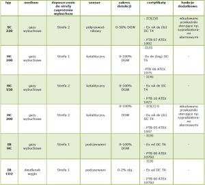 tabela detektorów stacjonarnych Bieler-Lang